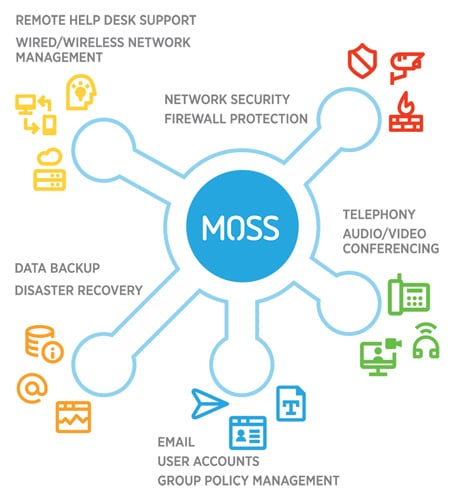 Managed IT Services - Grand Rapids, MI | MOSS